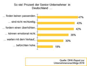 Existenzgründung Bremen: Grafik zur Unternehmensnachfolge
