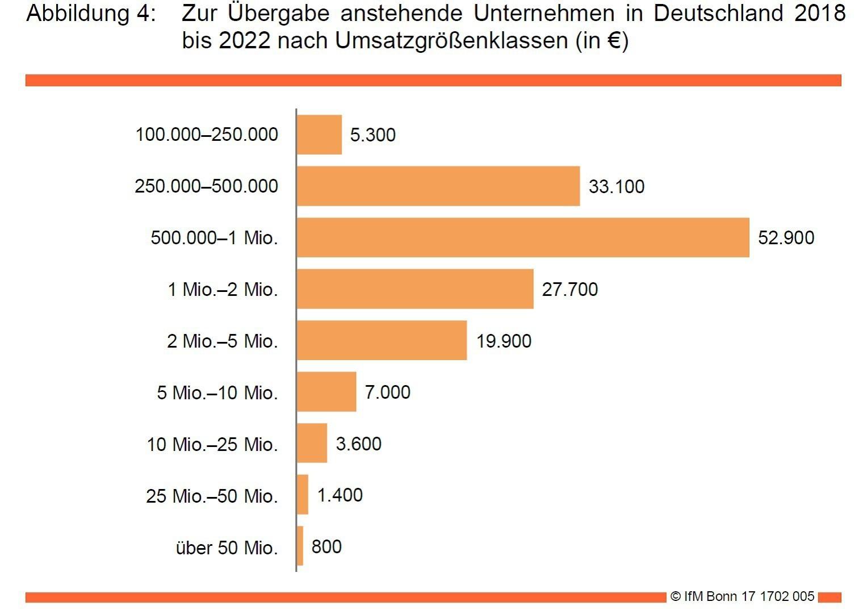 Existenzgründung Bremen