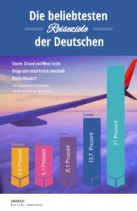 Grafik-Beliebtestes Urlaubsziele